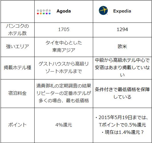 agodaとエクスペディアの比較表