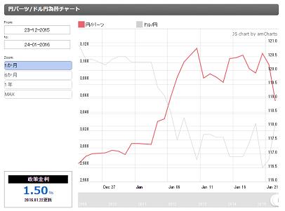 バーツ円 ドル円 2軸為替チャート