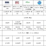 SIMフリーiPhone+格安SIMで月額料金を1/5に!