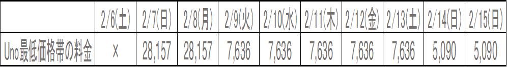 サチャザウノホテルの価格変動表